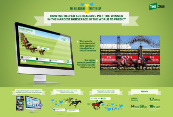 <C> TAB – Melbourne Twitter Cup